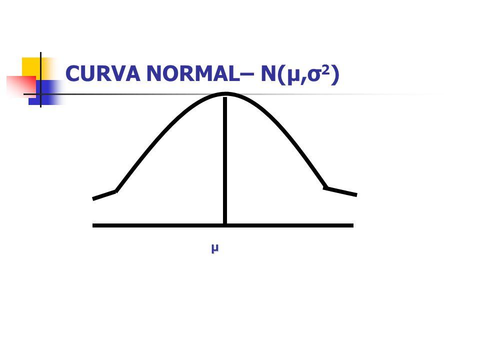 CURVA NORMAL– N(μ,σ2) μ