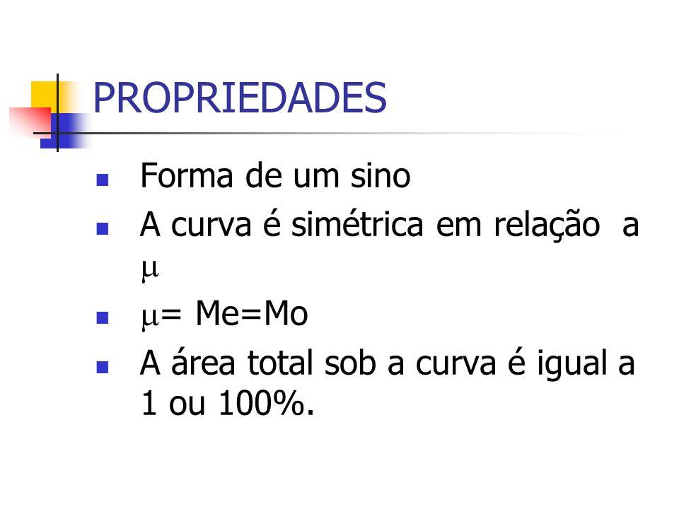 PROPRIEDADES Forma de um sino A curva é simétrica em relação a 