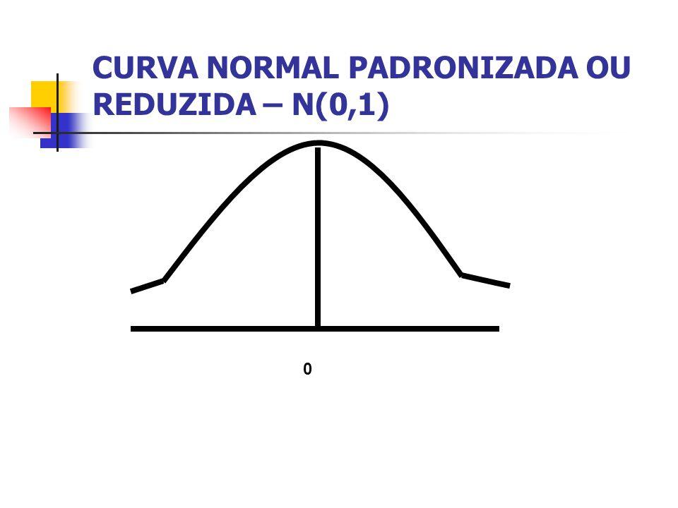 CURVA NORMAL PADRONIZADA OU REDUZIDA – N(0,1)