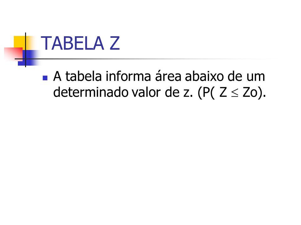 TABELA Z A tabela informa área abaixo de um determinado valor de z. (P( Z  Zo).