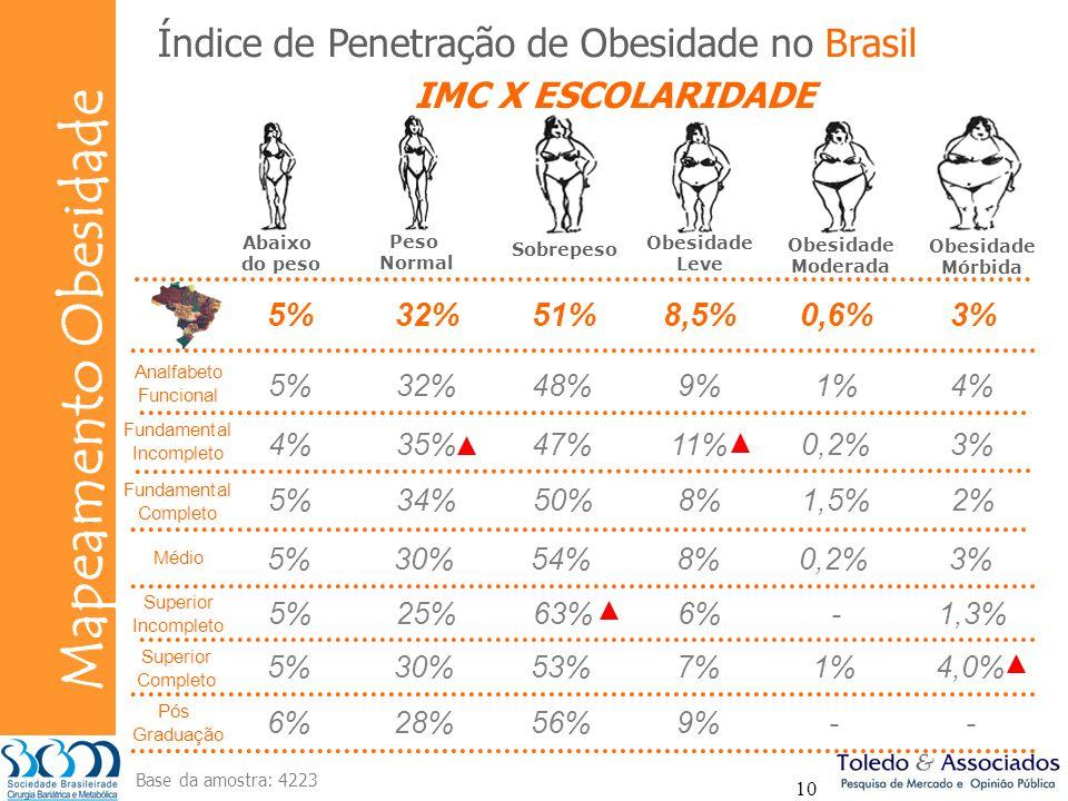 Índice de Penetração de Obesidade no Brasil