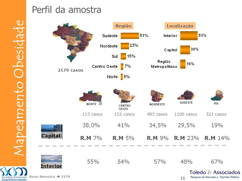 Perfil da amostra 38,0% R.M 7% 41% R.M 5% 34,5% R.M 9% 29,5% R.M 23%