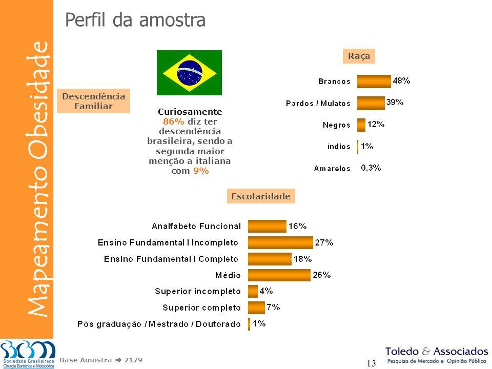 Perfil da amostra Raça Descendência Familiar