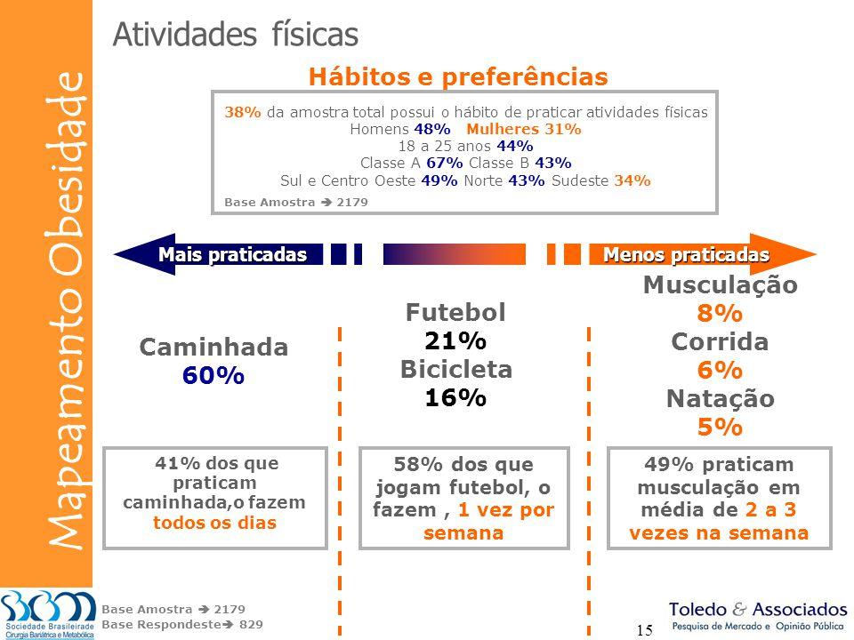 Atividades físicas Hábitos e preferências Musculação 8% Futebol