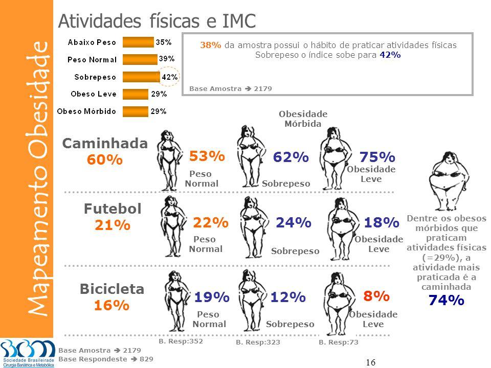 Atividades físicas e IMC