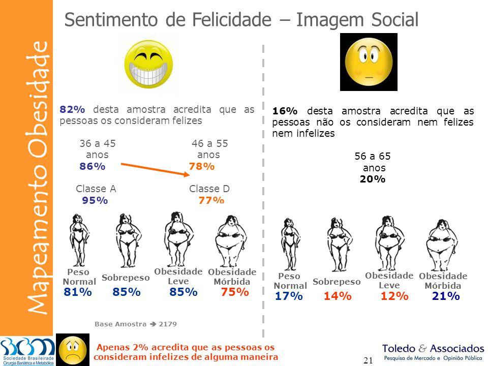 Sentimento de Felicidade – Imagem Social