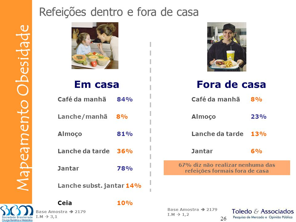 67% diz não realizar nenhuma das refeições formais fora de casa