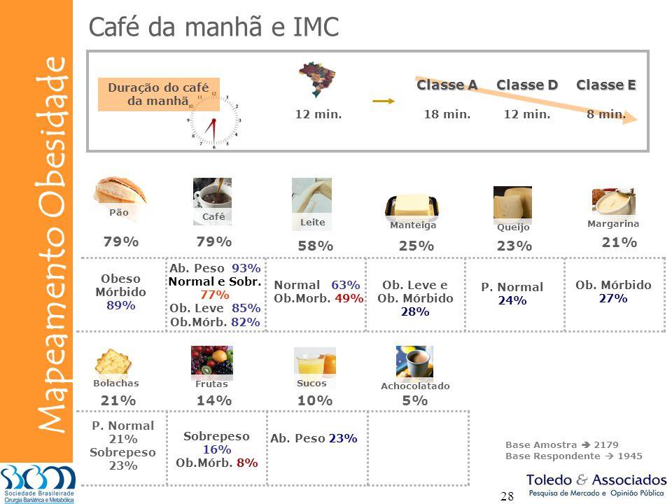 Duração do café da manhã