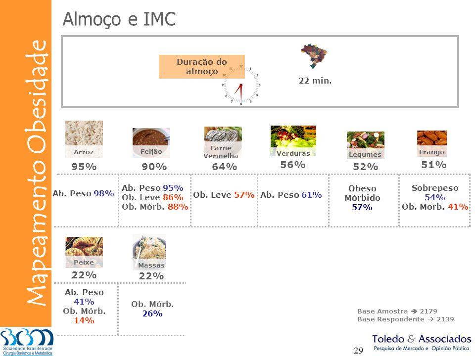 Almoço e IMC 95% 90% 64% 56% 52% 51% 22% 22% Duração do almoço 22 min.