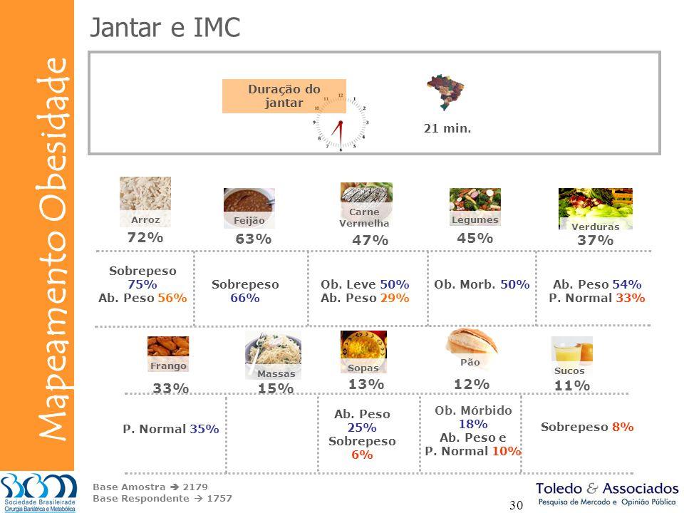 Jantar e IMC 72% 47% 63% 45% 37% 12% 15% 13% 33% 11% Duração do jantar