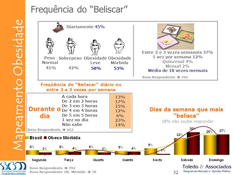 Frequência do Beliscar