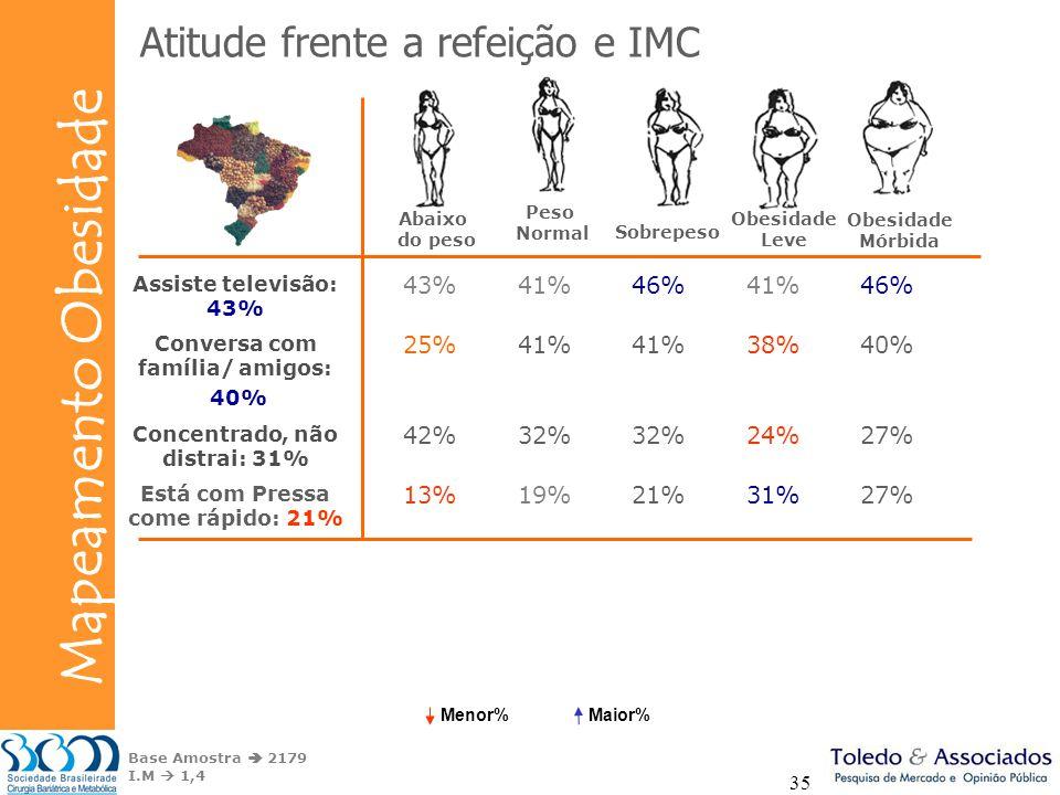 Atitude frente a refeição e IMC