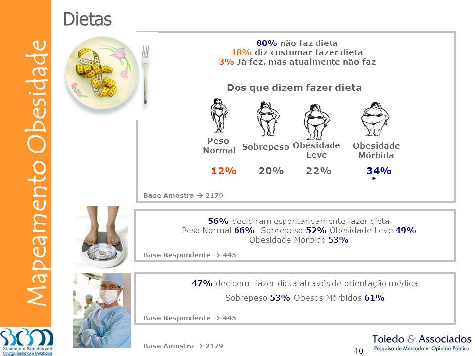 18% diz costumar fazer dieta 3% Já fez, mas atualmente não faz