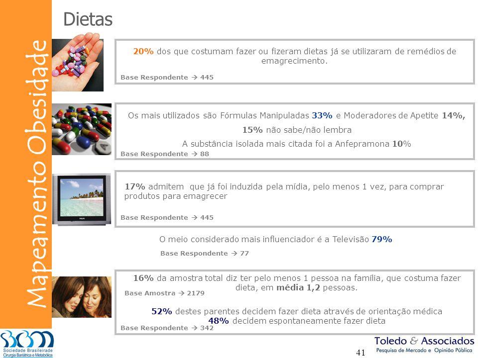 Dietas 20% dos que costumam fazer ou fizeram dietas já se utilizaram de remédios de emagrecimento. Base Respondente  445.