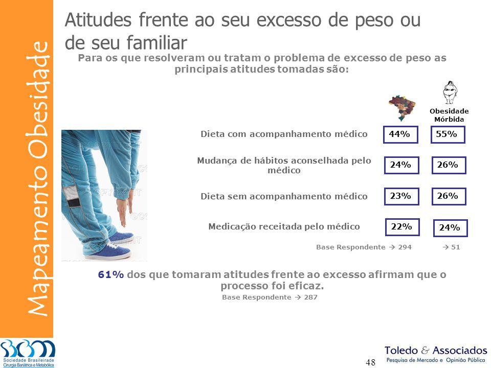 Atitudes frente ao seu excesso de peso ou de seu familiar