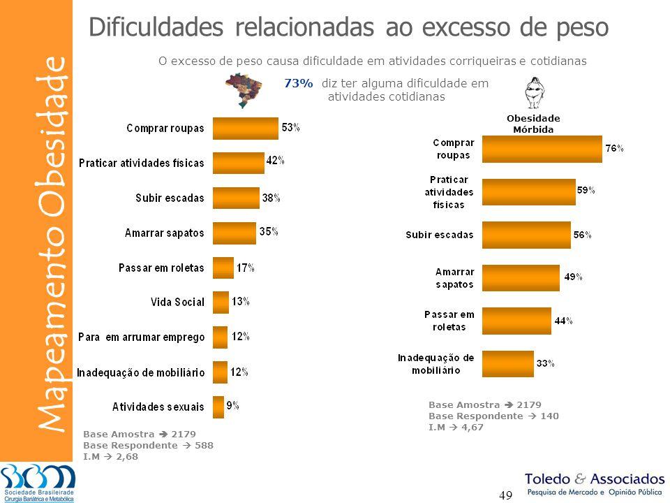 73% diz ter alguma dificuldade em atividades cotidianas
