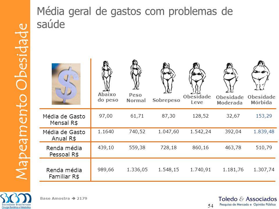 Média geral de gastos com problemas de saúde