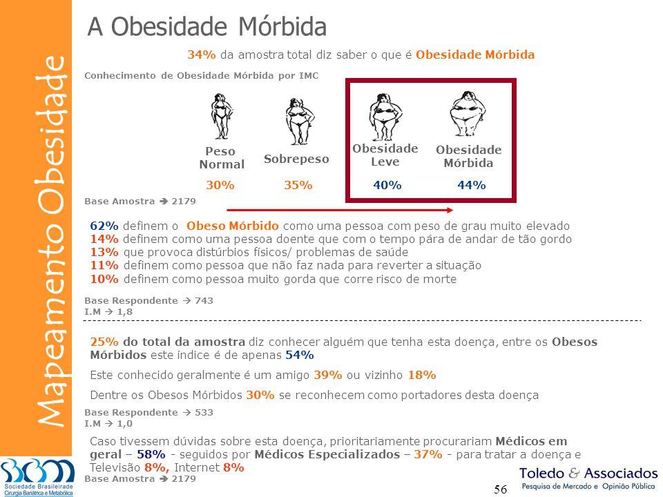 34% da amostra total diz saber o que é Obesidade Mórbida