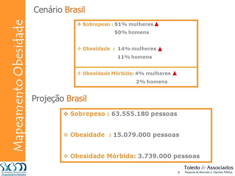 Cenário Brasil Projeção Brasil Sobrepeso : 63.555.180 pessoas
