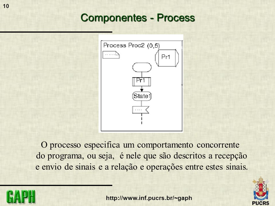 Componentes - Process O processo especifica um comportamento concorrente. do programa, ou seja, é nele que são descritos a recepção.