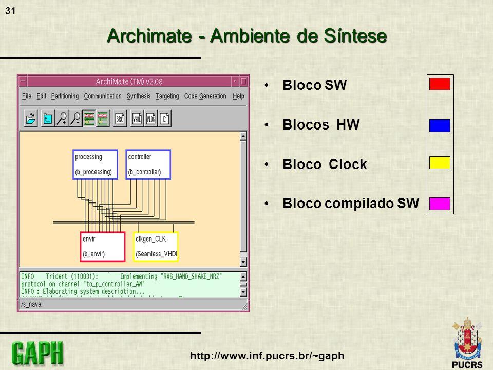 Archimate - Ambiente de Síntese