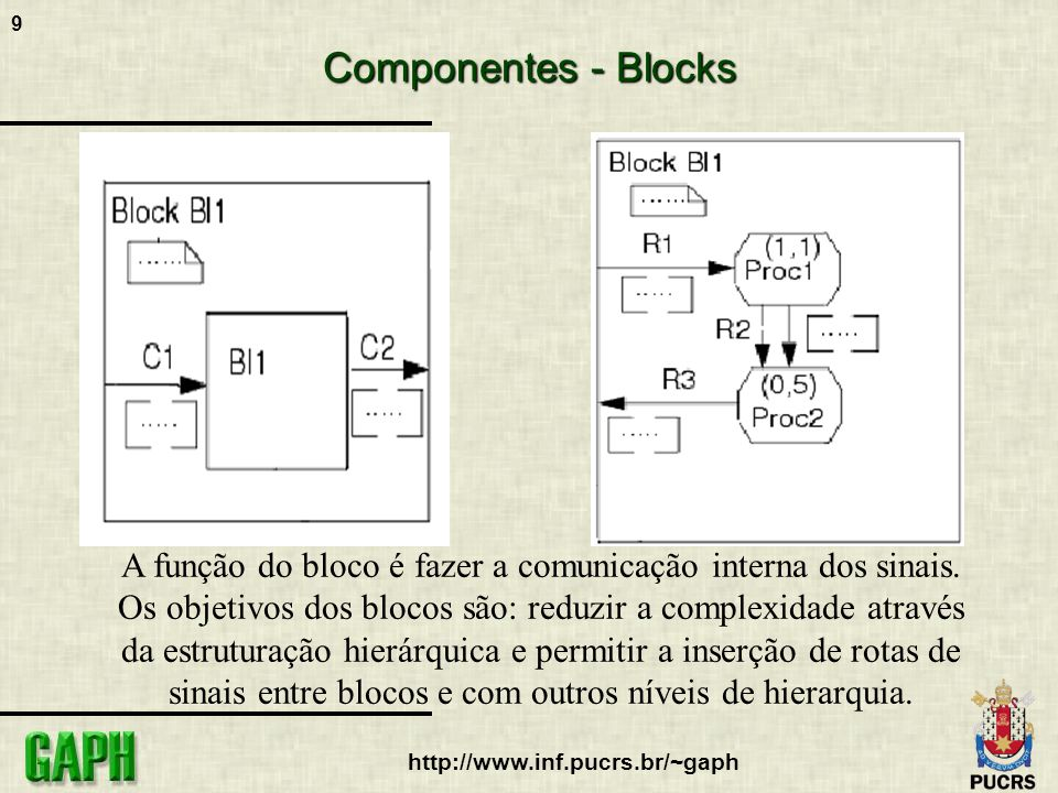 Componentes - Blocks A função do bloco é fazer a comunicação interna dos sinais. Os objetivos dos blocos são: reduzir a complexidade através.