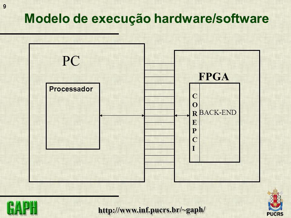 Modelo de execução hardware/software