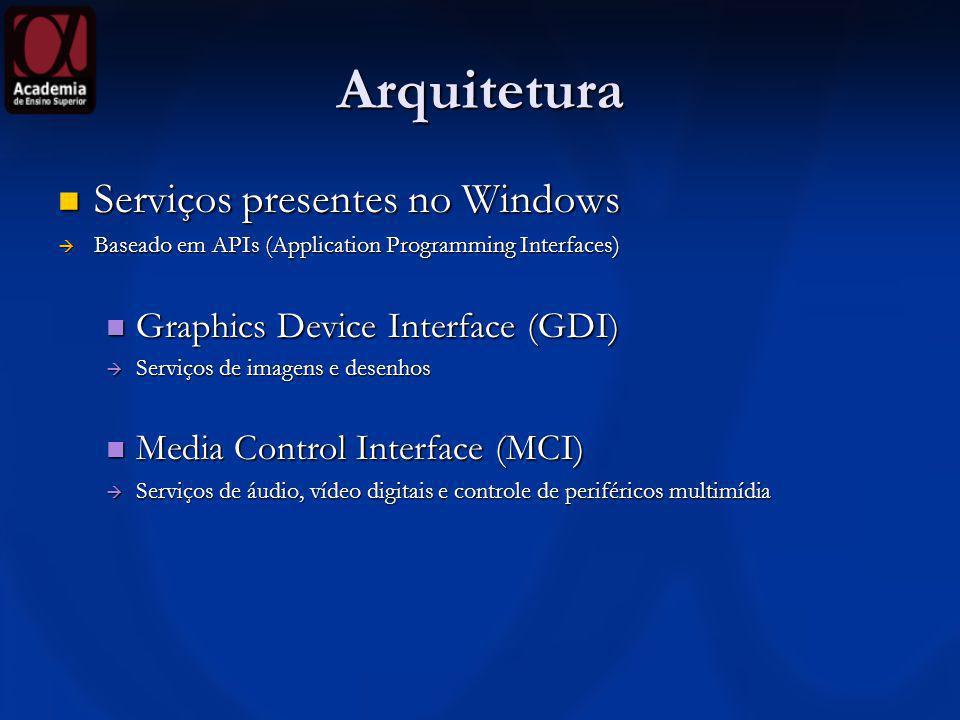 Arquitetura Serviços presentes no Windows