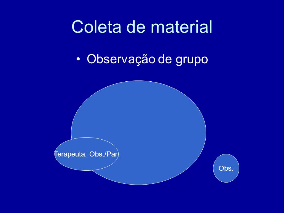 Coleta de material Observação de grupo Terapeuta: Obs./Par. Obs.