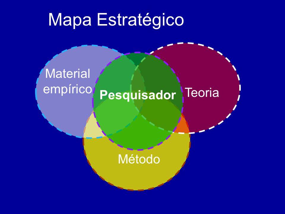 Mapa Estratégico Material empírico Teoria Pesquisador Método