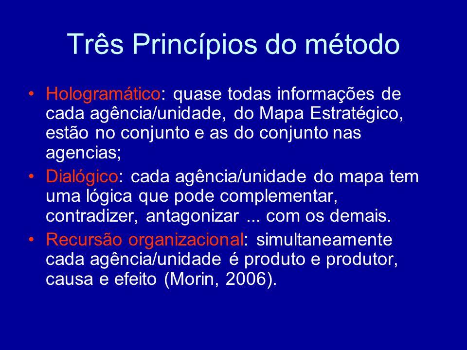 Três Princípios do método
