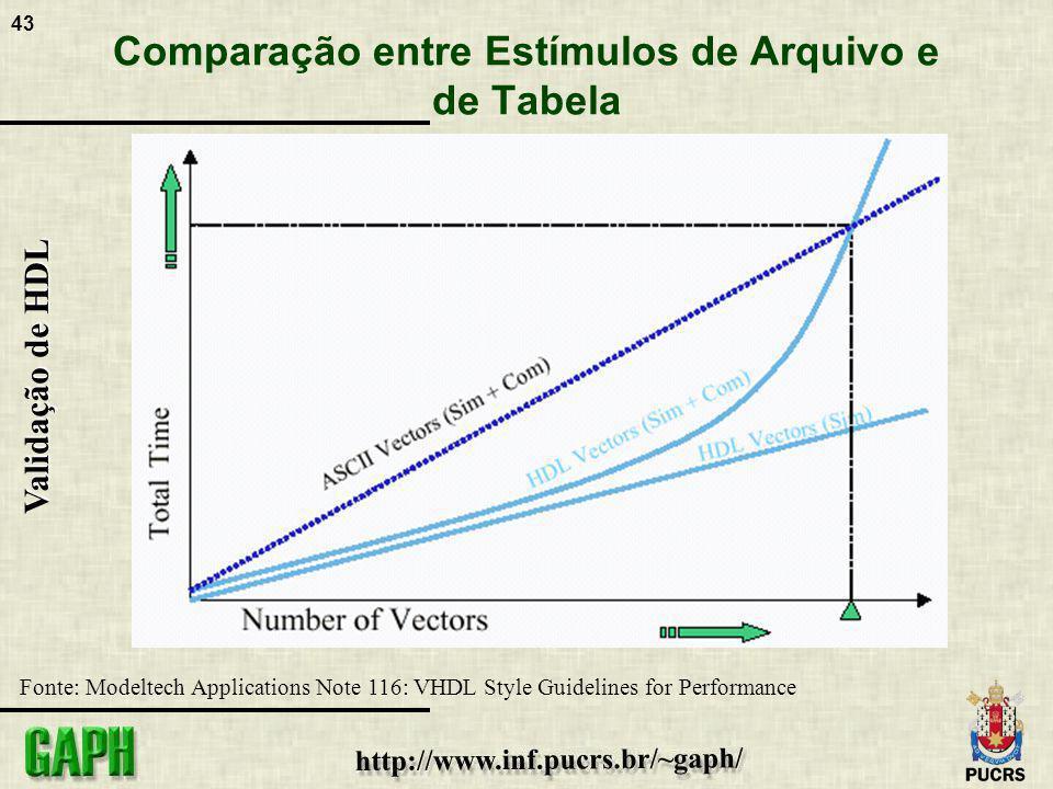 Comparação entre Estímulos de Arquivo e de Tabela