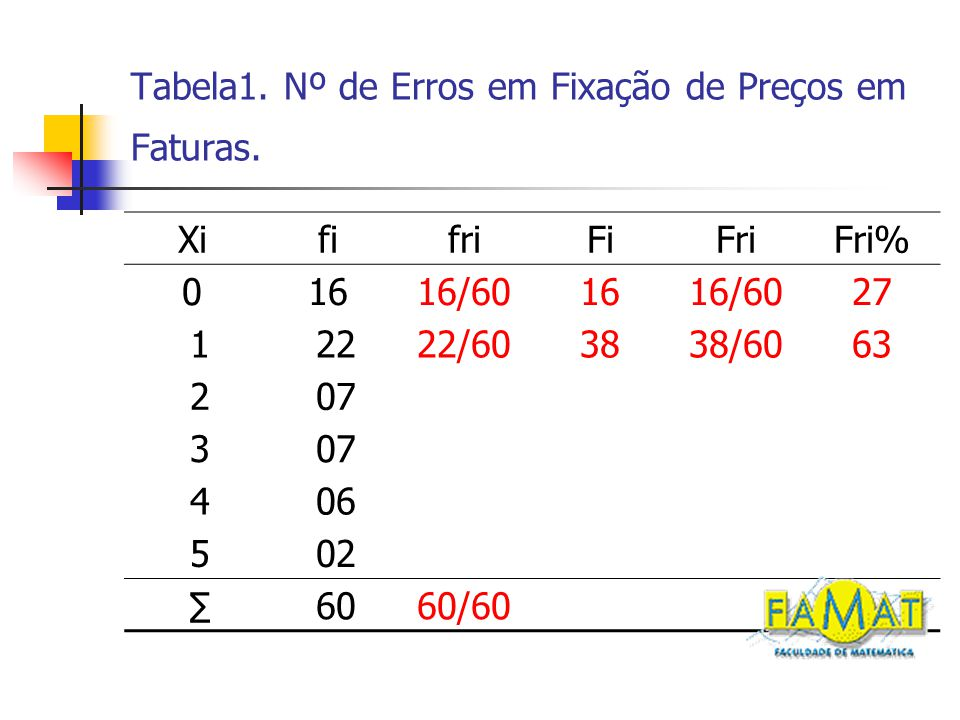 Tabela1. Nº de Erros em Fixação de Preços em Faturas.