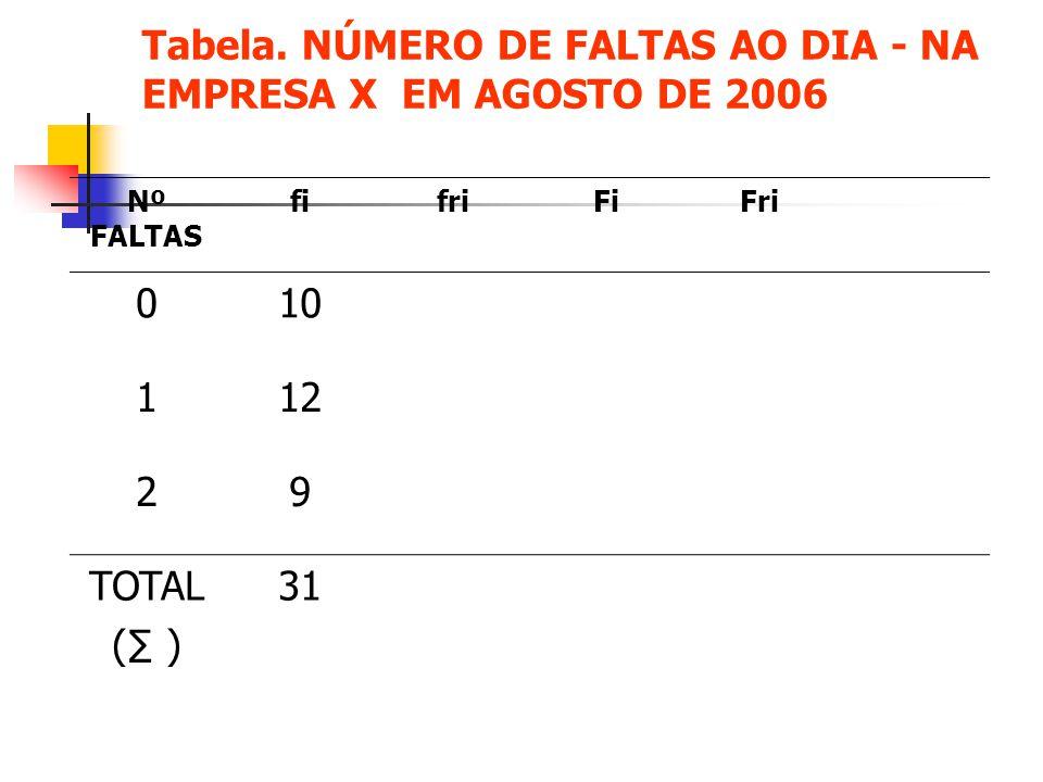 Tabela. NÚMERO DE FALTAS AO DIA - NA EMPRESA X EM AGOSTO DE 2006