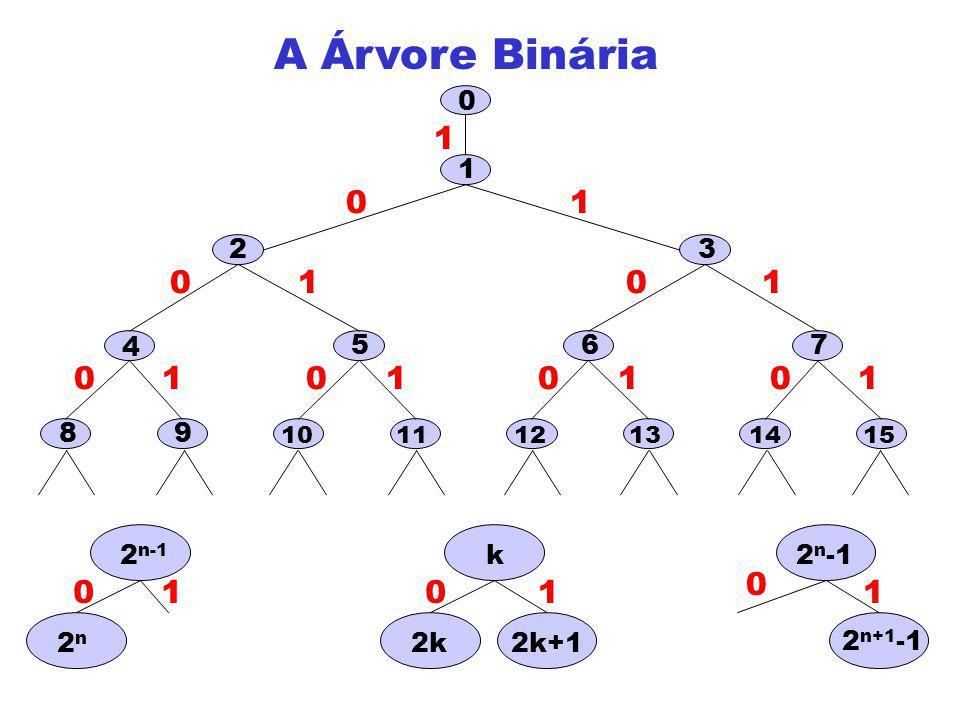 A Árvore Binária 1 1 1 1 6 5 2 4 3 9 8 7 2n 2n-1 2k+1 k 2k 2n+1-1 2n-1