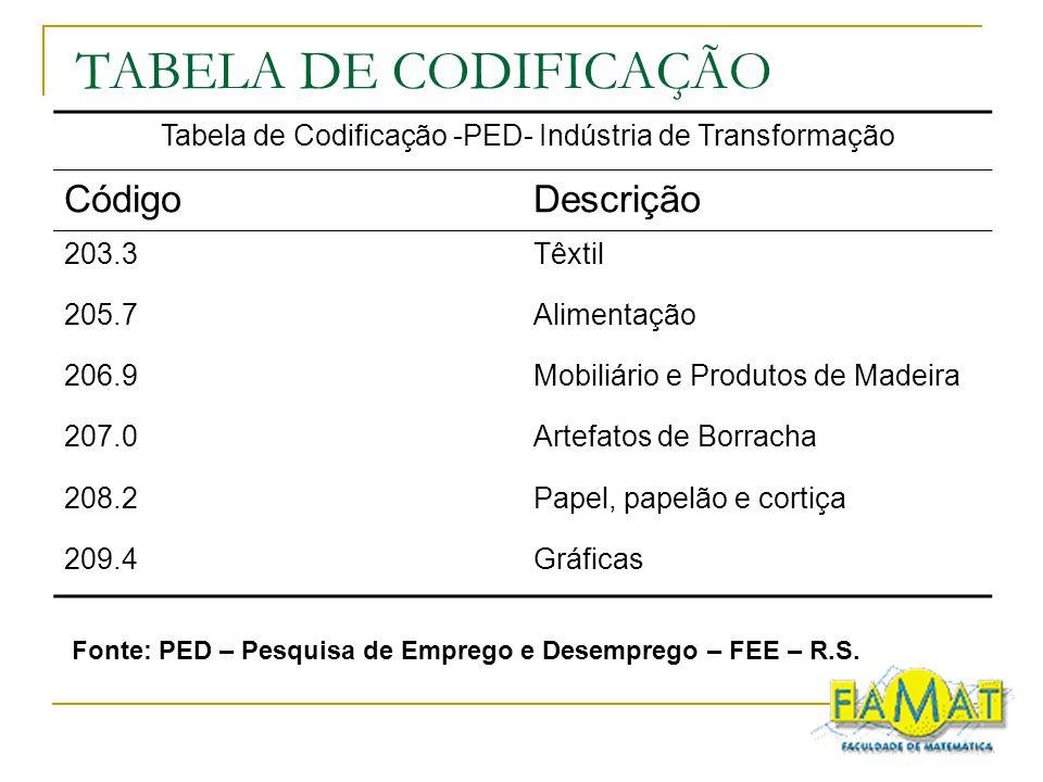 TABELA DE CODIFICAÇÃO Código Descrição