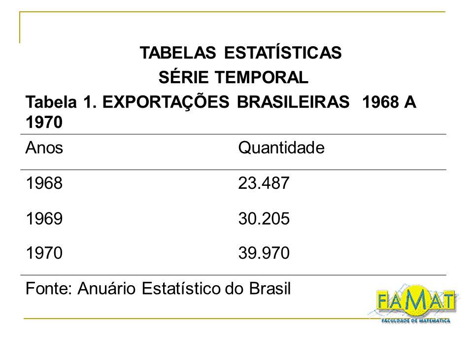 TABELAS ESTATÍSTICAS SÉRIE TEMPORAL. Tabela 1. EXPORTAÇÕES BRASILEIRAS 1968 A 1970. Anos. Quantidade.