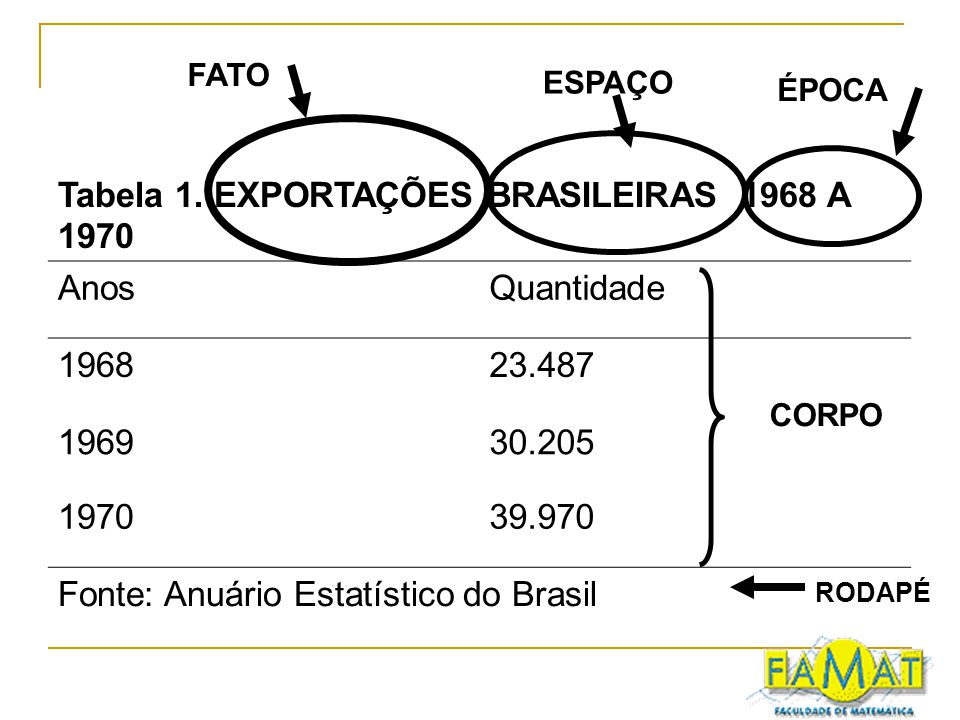 Tabela 1. EXPORTAÇÕES BRASILEIRAS 1968 A 1970 Anos Quantidade 1968