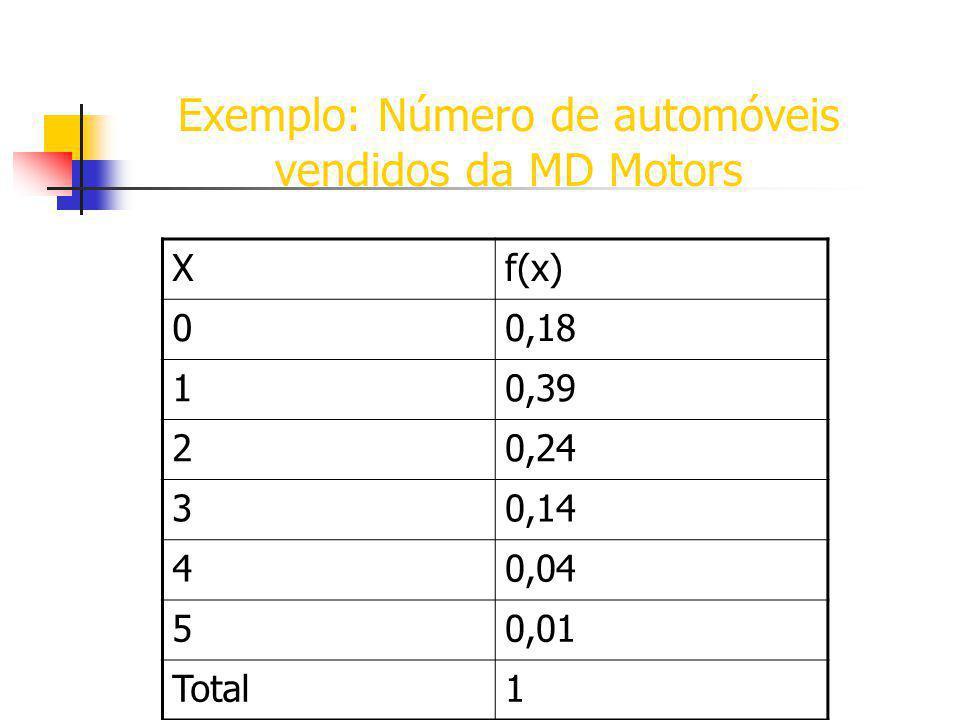Exemplo: Número de automóveis vendidos da MD Motors