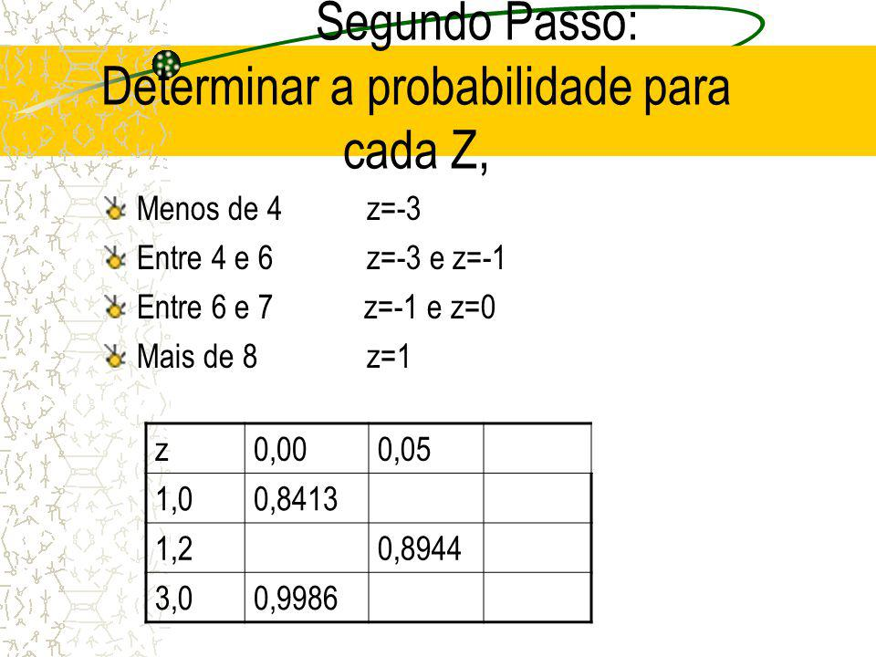 Segundo Passo: Determinar a probabilidade para cada Z,