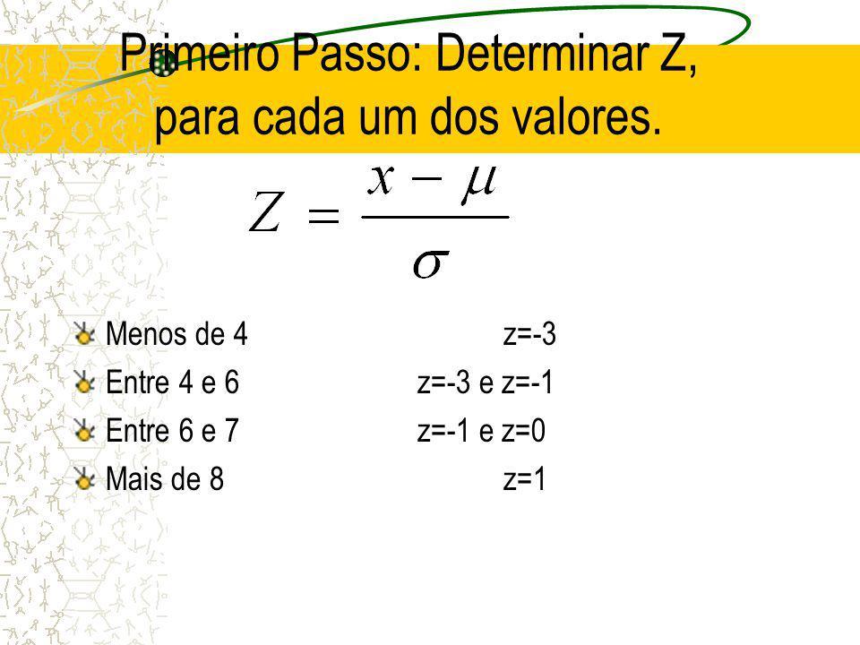 Primeiro Passo: Determinar Z, para cada um dos valores.