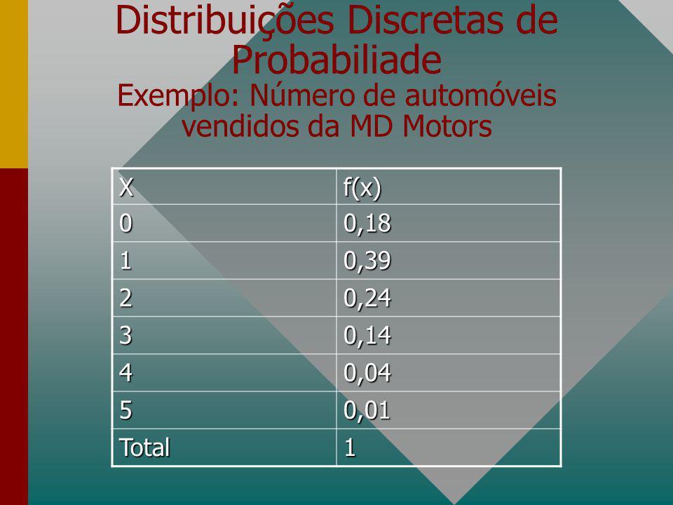 Distribuições Discretas de Probabiliade Exemplo: Número de automóveis vendidos da MD Motors