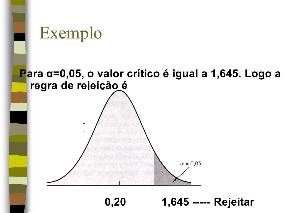 Exemplo Para α=0,05, o valor crítico é igual a 1,645.