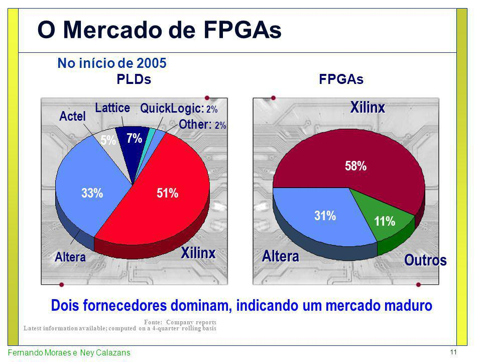 O Mercado de FPGAs No início de 2005