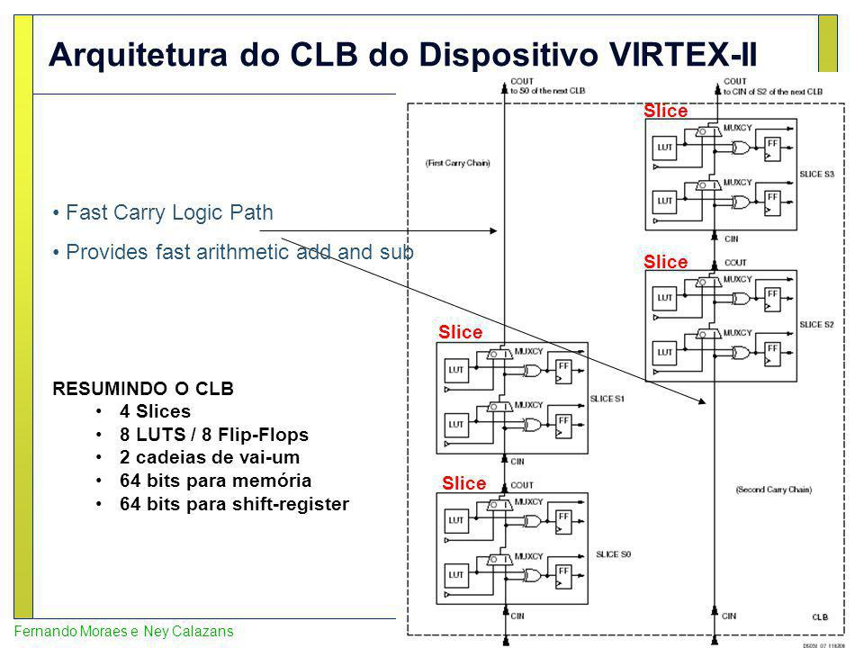 Arquitetura do CLB do Dispositivo VIRTEX-II
