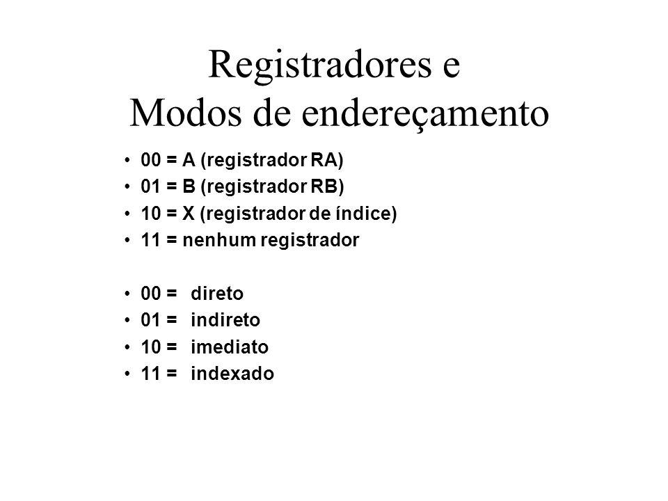 Registradores e Modos de endereçamento