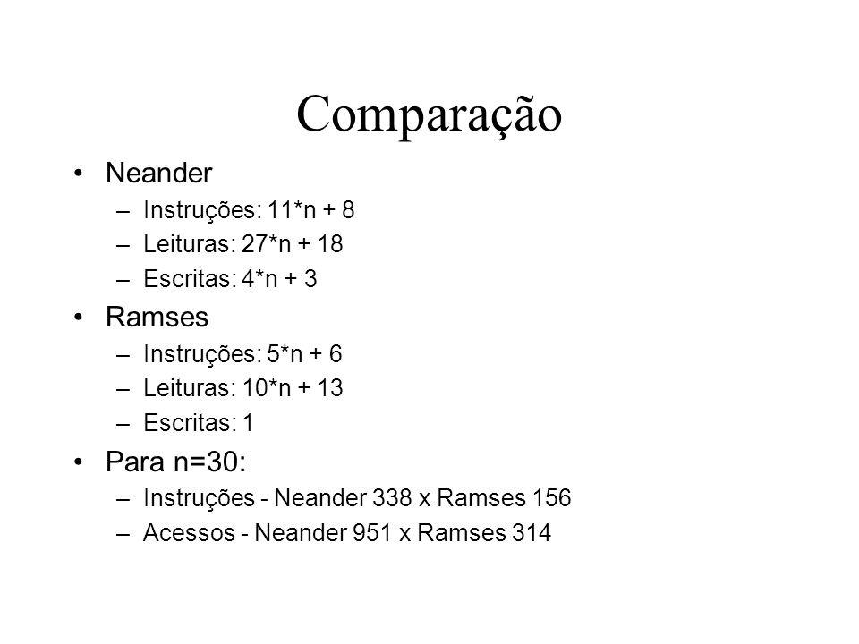Comparação Neander Ramses Para n=30: Instruções: 11*n + 8