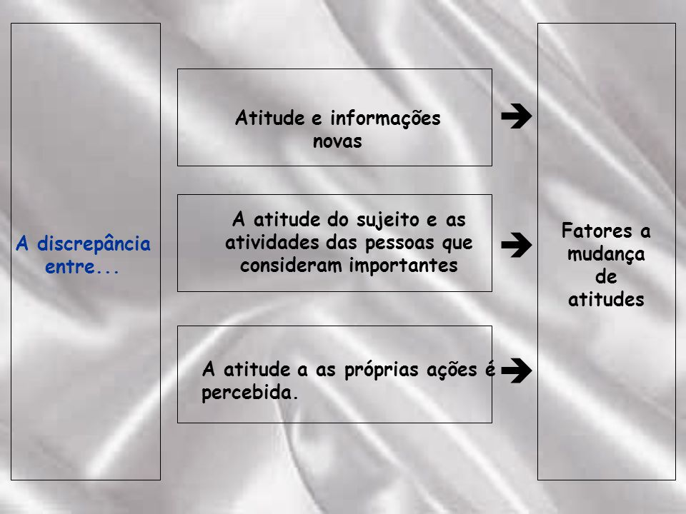 Atitude e informações novas