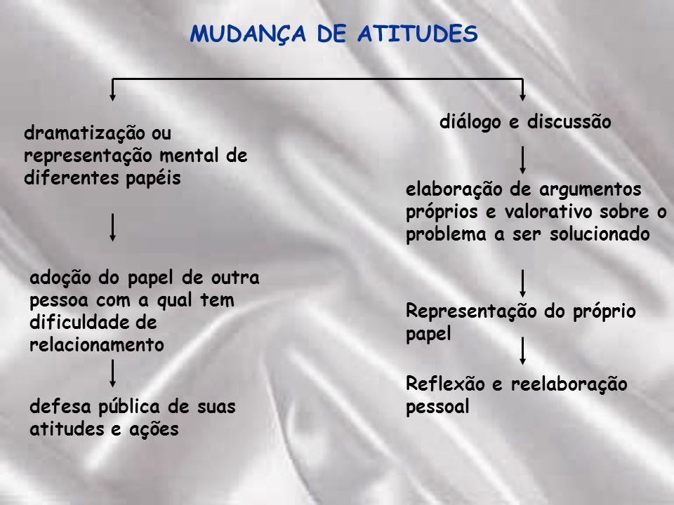 MUDANÇA DE ATITUDES diálogo e discussão