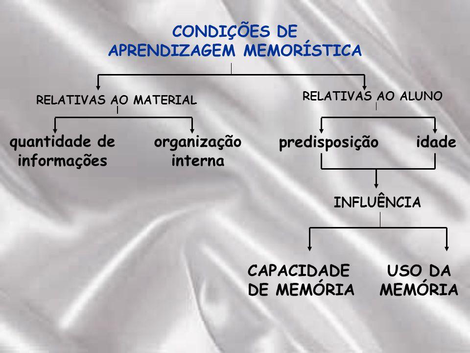 CONDIÇÕES DE APRENDIZAGEM MEMORÍSTICA quantidade de informações